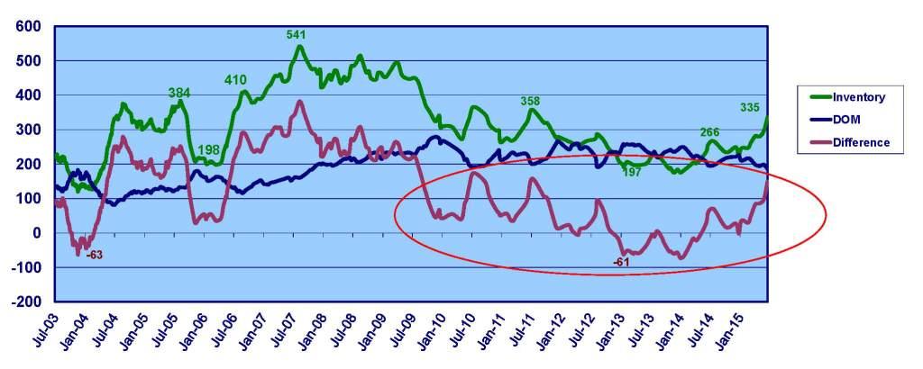 Inventory Indicator Graph