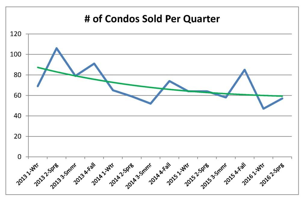 Condo Sales Pace