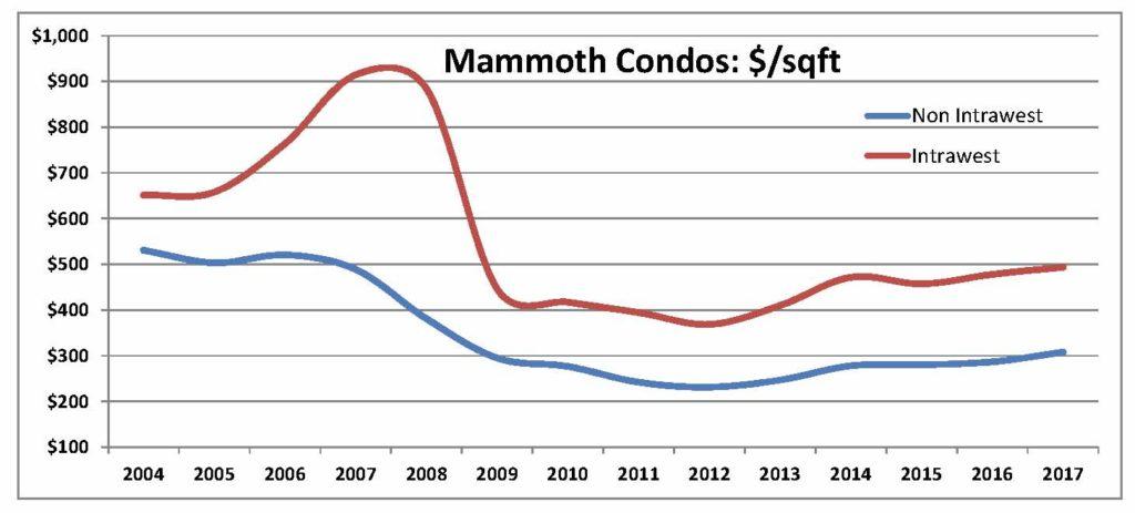 Pricepersqft Condos graph Jul 2017